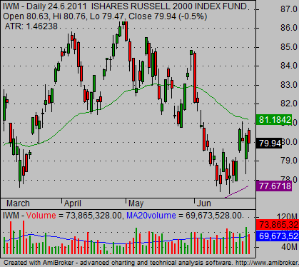 russell 2000 etf daily chart analysis 01