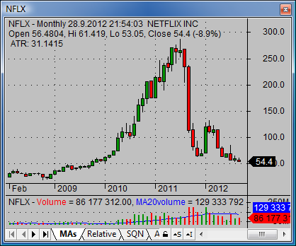 sell short NFLX 01