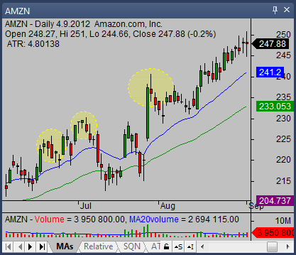 shooting star candlestick in a bull trend