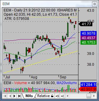 short a stock EEM 002