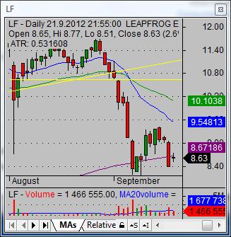 short a stock LF