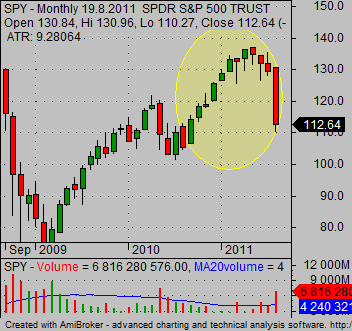short term stock picks for selling stock short 01
