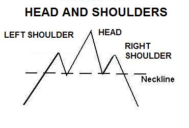 head and shoulders chart pattern 01