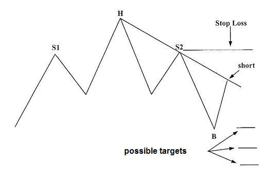 head and shoulders pattern trading strategy 1