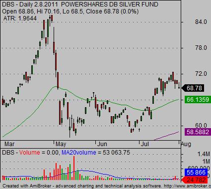 silver ETF DBS stock chart