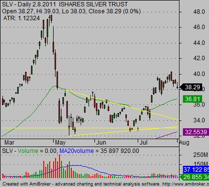 silver ETF SLV stock chart