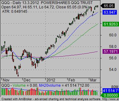 stock index charts QQQ nasdaq 100 index