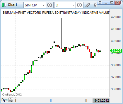 stock market close INR currency ETF NAV value chart