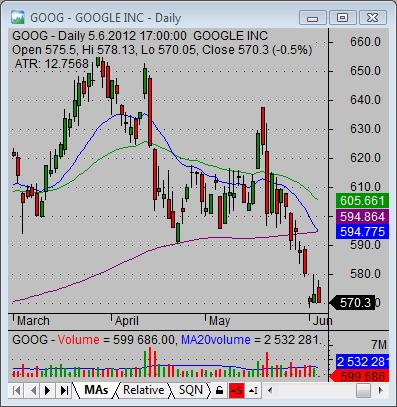 stock market technical analysis indicator setup 01