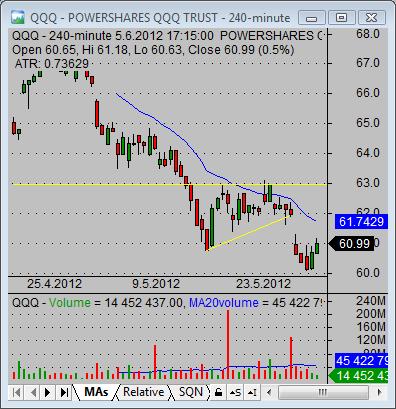 stock market technical analysis indicator setup 02