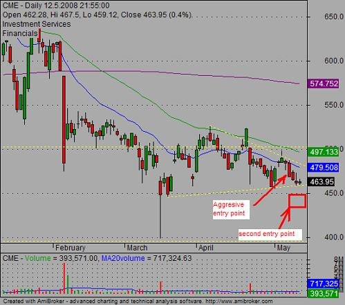 chart patterns trading tip 01
