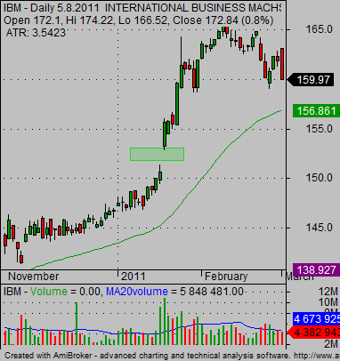stock earnings positive reaction IBM stock chart