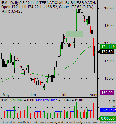 stock earnings positive reaction IBM stock chart 04