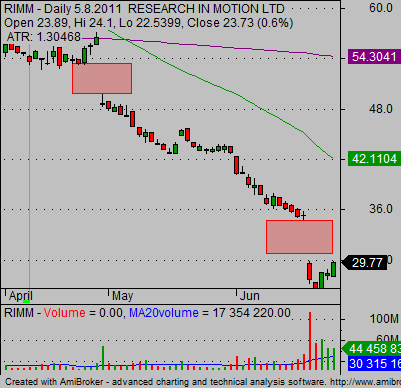 stock earnings reaction RIMM stock chart