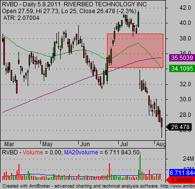 stock earnings reaction RVBD ugly chart