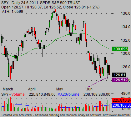 spy etf daily chart analysis 0