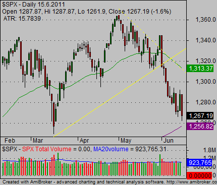 stock index charts bearish 02