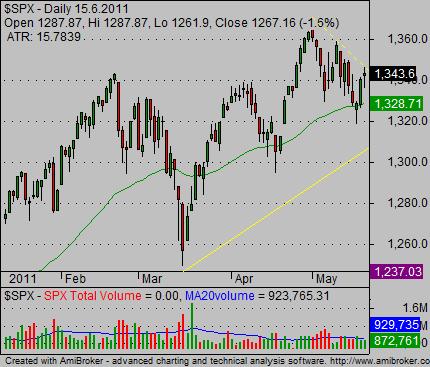 stock index charts bullish 01