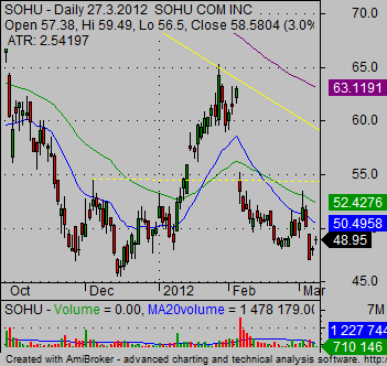 stock market charts SOHU daily support