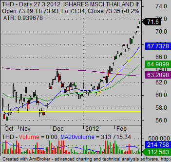 stock market charts THD ETF daily