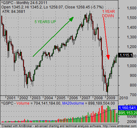 Stock market crash chart provides valuable lessons for ...