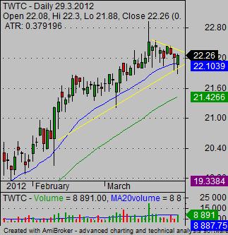 stock market graphs twtc daily bull flag stock chart pattern