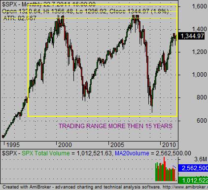 stock market history chart SP500 trading range