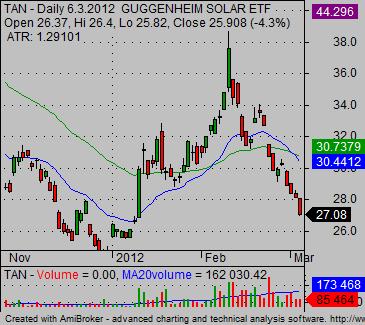 stock sector 03 - weak