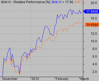 stock sector line chart analysis