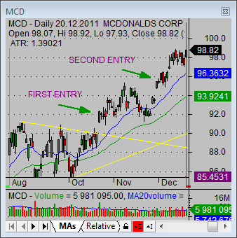 stock market strategy 02 MCD