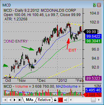 stock market strategy 0 MCD