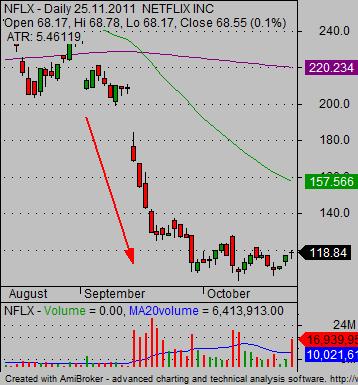 stock market trading game bearish trade type