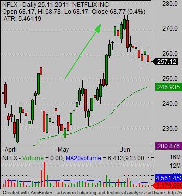 stock market trading game bullish trade type