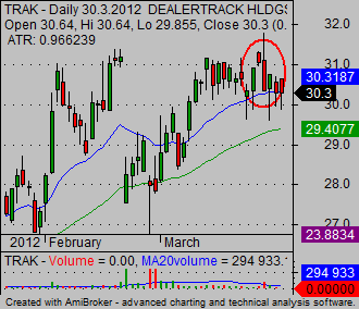 Stock Market Trading Tip 03