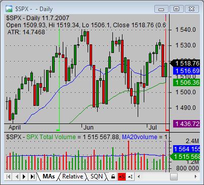stock market trend bullish conservativ