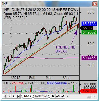 Stock market tutorial when to sell stocks trendline breakdown