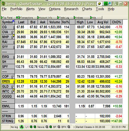 What are the important levels of stock trading volume