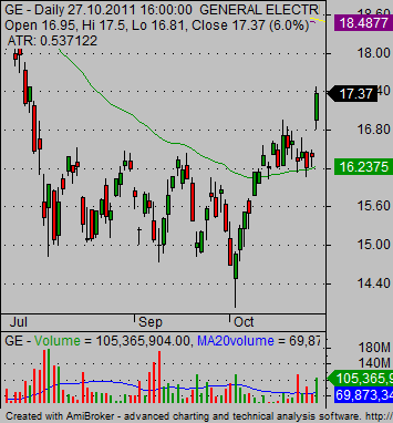 stocks for day trading GE