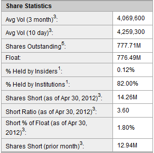 stocks to short stock short interest based on Yahoo quotes