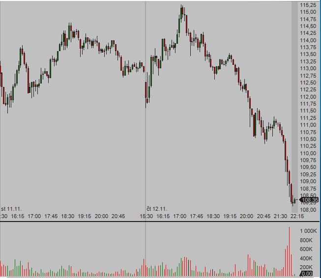 5 min time frame chart