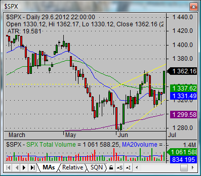 swing stock trade system SP500 02
