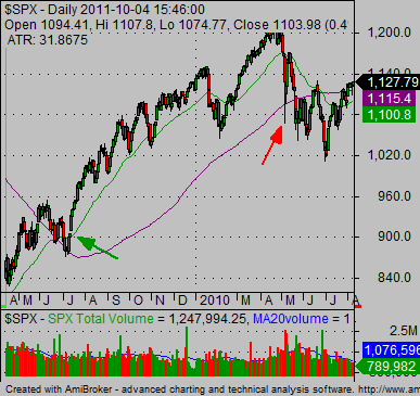 technical stock market analysis SP500 buy sell signals 01