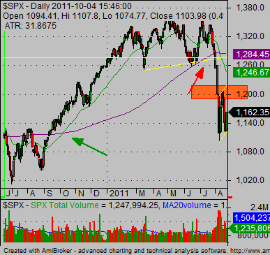 technical stock market analysis SP500 buy sell signals 02