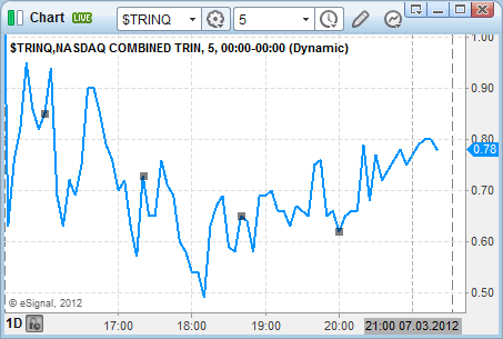 todays stock market TRINQ technical day trading indicators