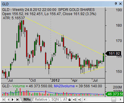 trade-gold-etfs-online-04-weekly