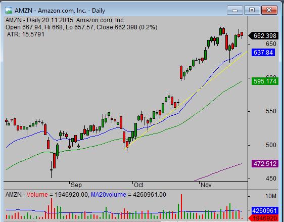 Trendline created on stock price chart
