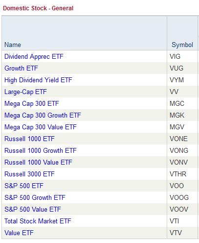 vanguard index funds vanguard etf index 01