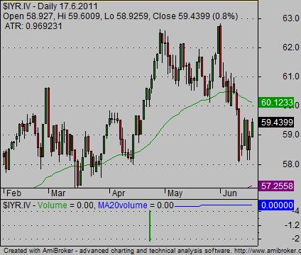 weekly stock charts IYR example 01