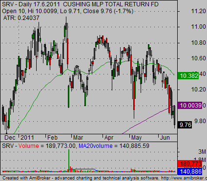 weekly stock charts SRV example 01