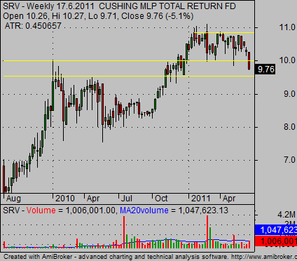 weekly stock charts SRV example 02